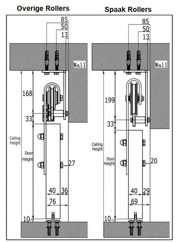 Afmetingen plafond systeem