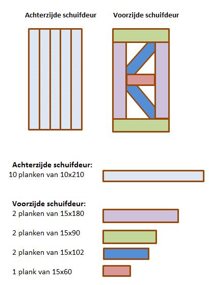 Hoe maak je een schuifdeur bouwtekening